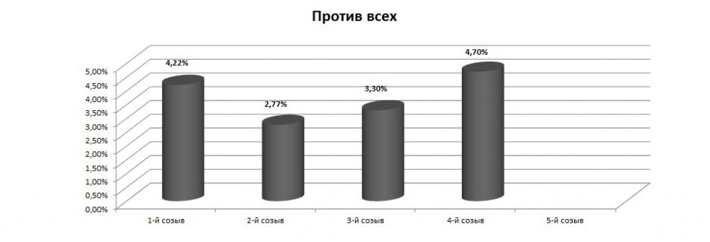 История выборов в Государственную Думу в диаграммах