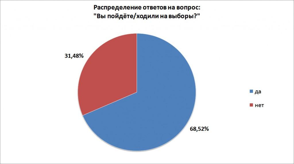 диаграммы по выборам в думу
