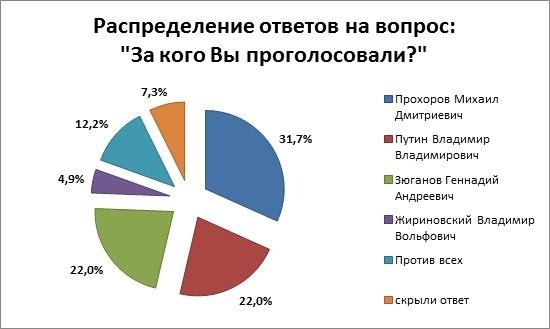 итоги онлайн голосования диаграмма по выборам президента 2012 г.