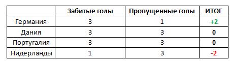 Сравнение по голам в группе B чемпионата Европы по футболу 2012