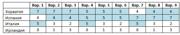 Вероятности событий в группе С чемпионат европы по футболу 2012