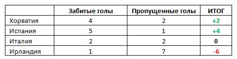 Итоговые подсчеты по голам в группе С чемпионат европы по футболу 2012