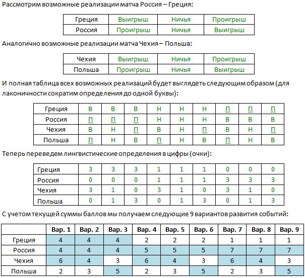 Прогноз чемпионата Европы по футболу 2012 - группа А (Россия, Чехия, Польша, Греция)