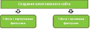 создание качественного сайта, базовые принципы SEO –продвижения, основы SEO-продвижения,  основы продвижения сайта, сео-продвиженеи сайта, как продвинуть сайт